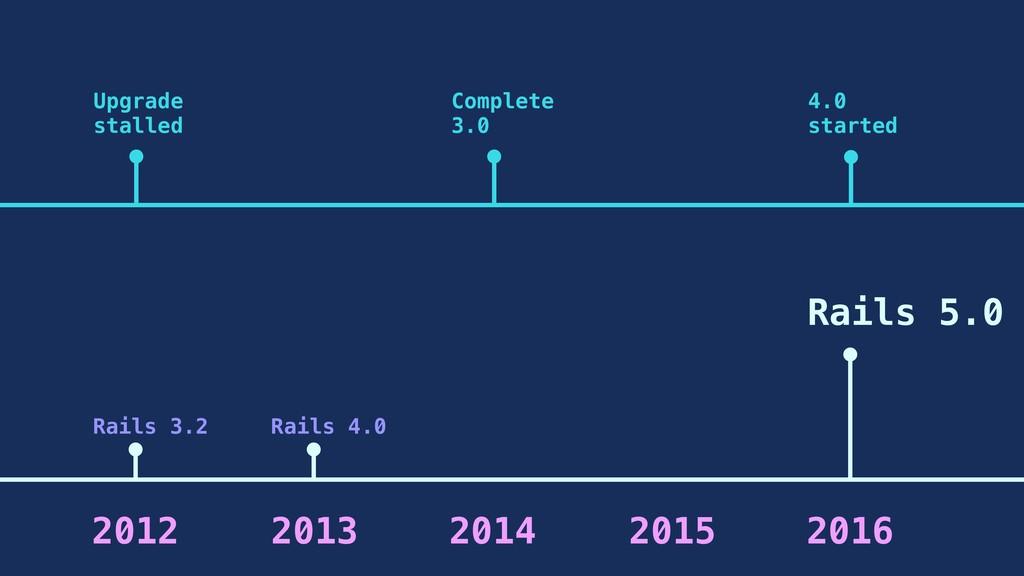 2013 Rails 3.2 Upgrade stalled 2012 2014 2015 C...