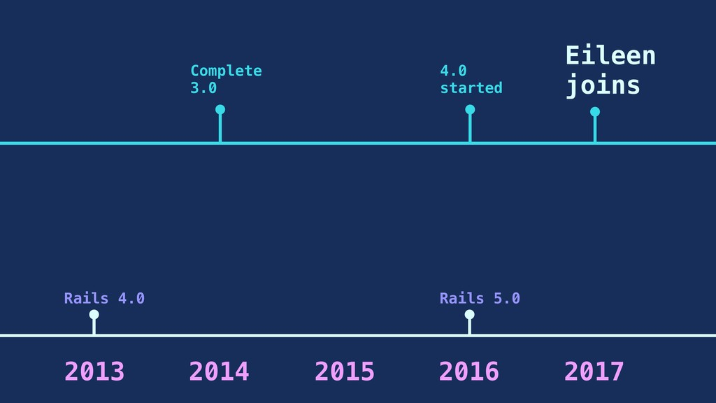 2013 2014 2015 Complete 3.0 2016 2017 Eileen jo...