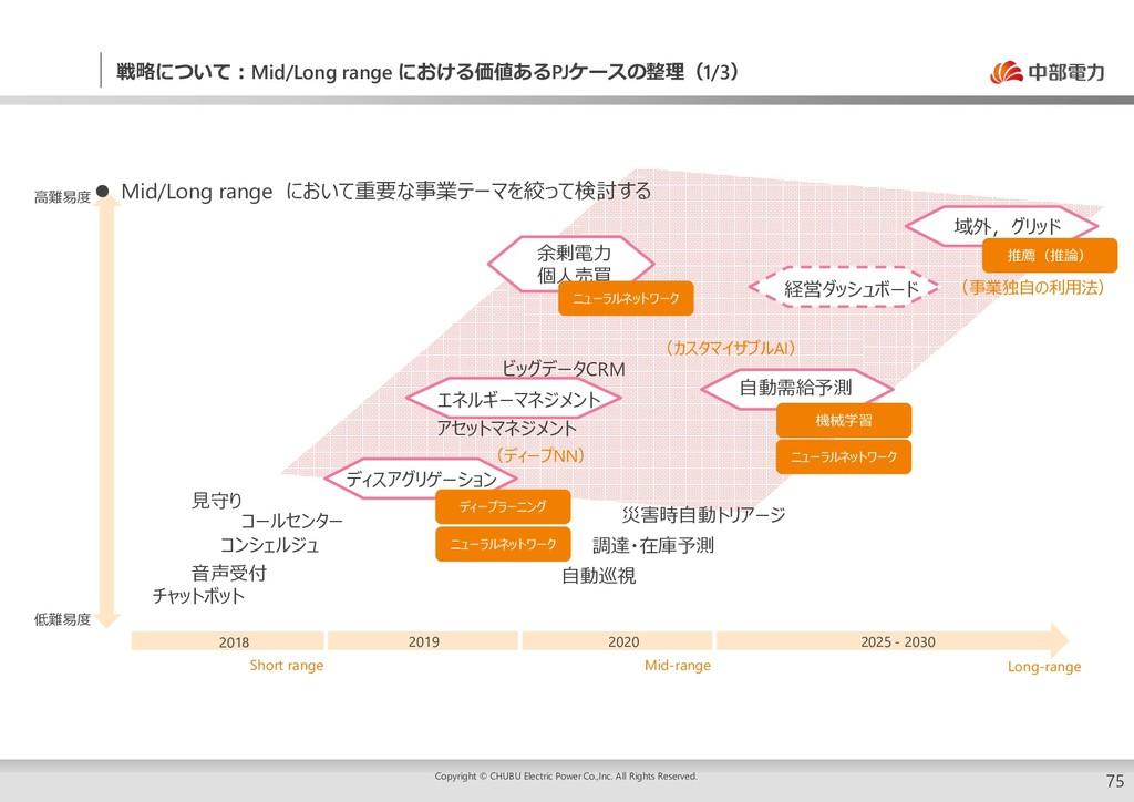 75 戦略について:Mid/Long range における価値あるPJケースの整理(1/3) ...