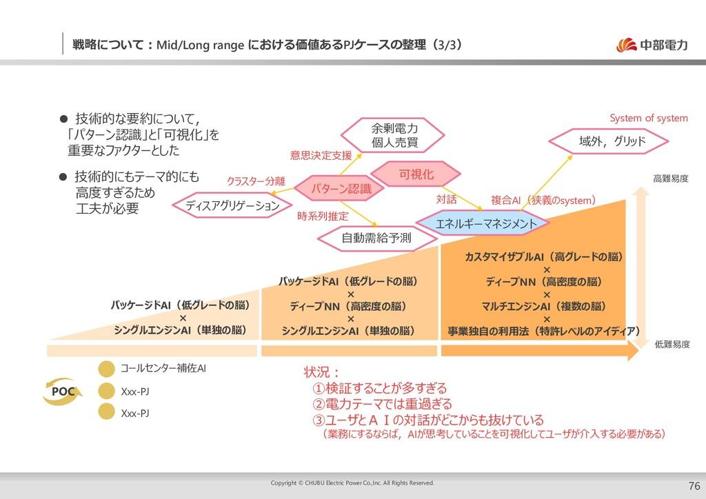 76 戦略について:Mid/Long range における価値あるPJケースの整理(3/3) ...
