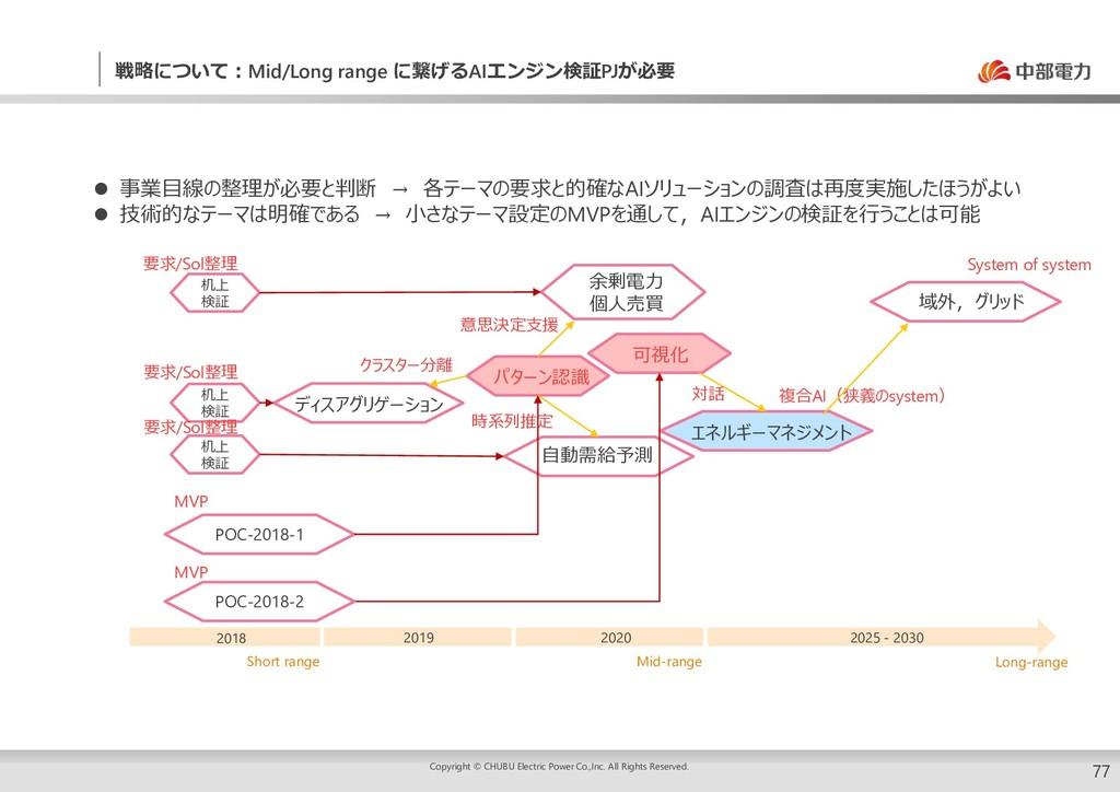 77 戦略について:Mid/Long range に繋げるAIエンジン検証PJが必要 余剰電力...