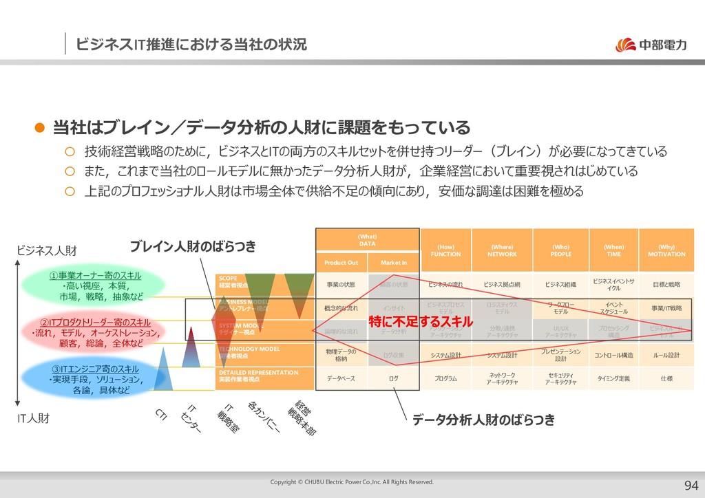 ビジネスIT推進における当社の状況 ②ITプロダクトリーダー寄のスキル ・流れ,モデル,オーケ...