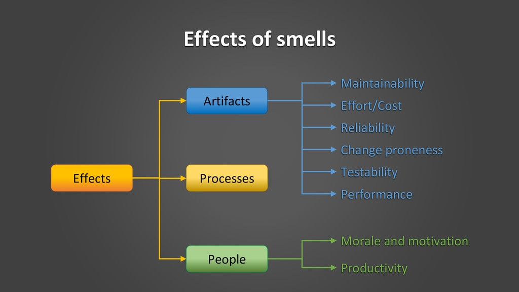 Effects of smells Effects Artifacts Processes P...