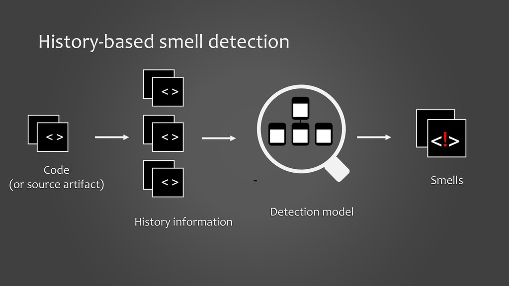 History-based smell detection < > <!> Code (or ...
