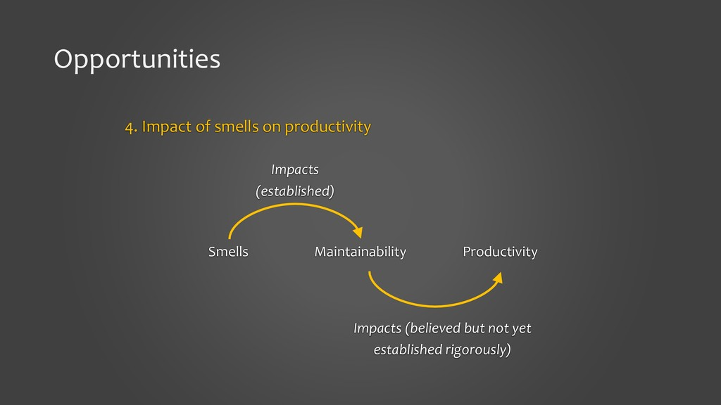 Opportunities 4. Impact of smells on productivi...
