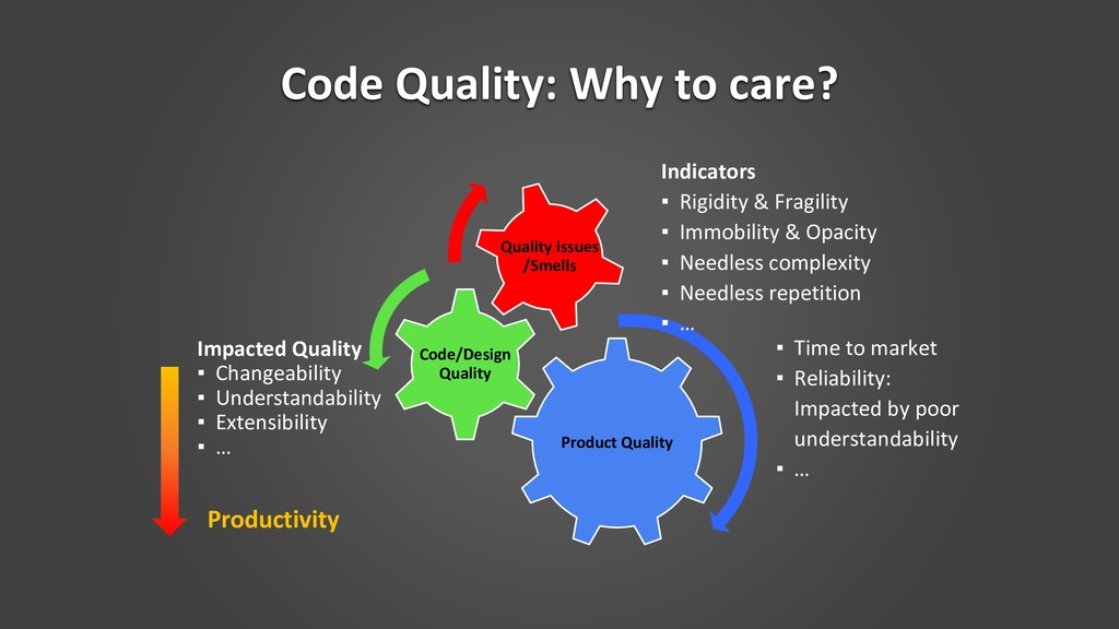 Code Quality: Why to care? Impacted Quality ▪ C...
