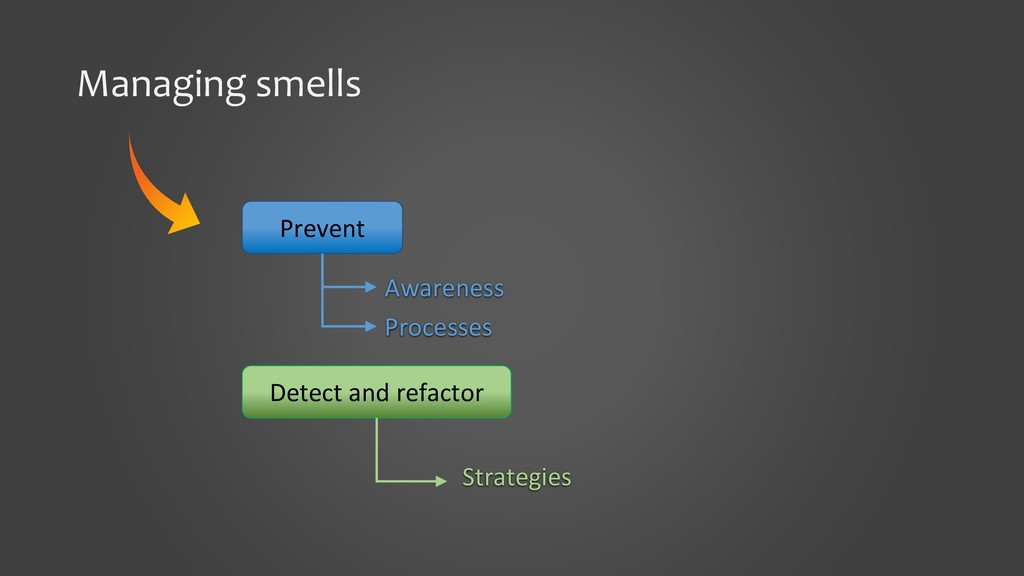 Managing smells Prevent Detect and refactor Awa...