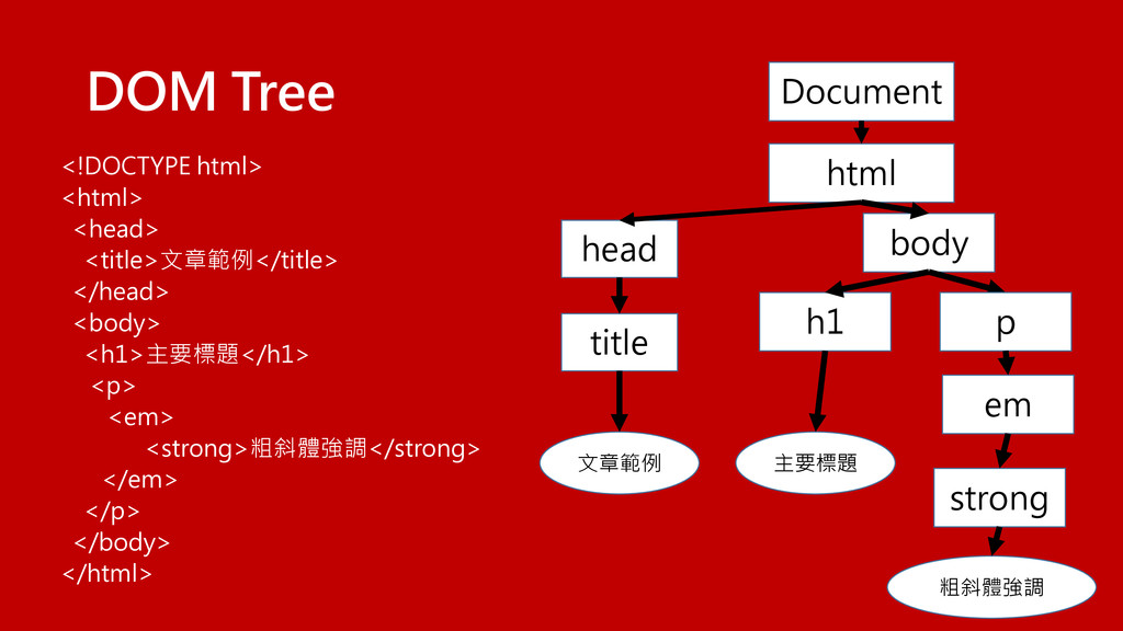 DOM Tree <!DOCTYPE html> <html> <head> <title>文...