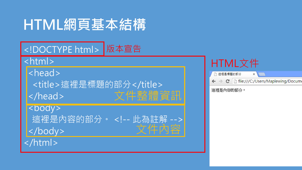 HTML網頁基本結構 <!DOCTYPE html> <html> <head> <title...