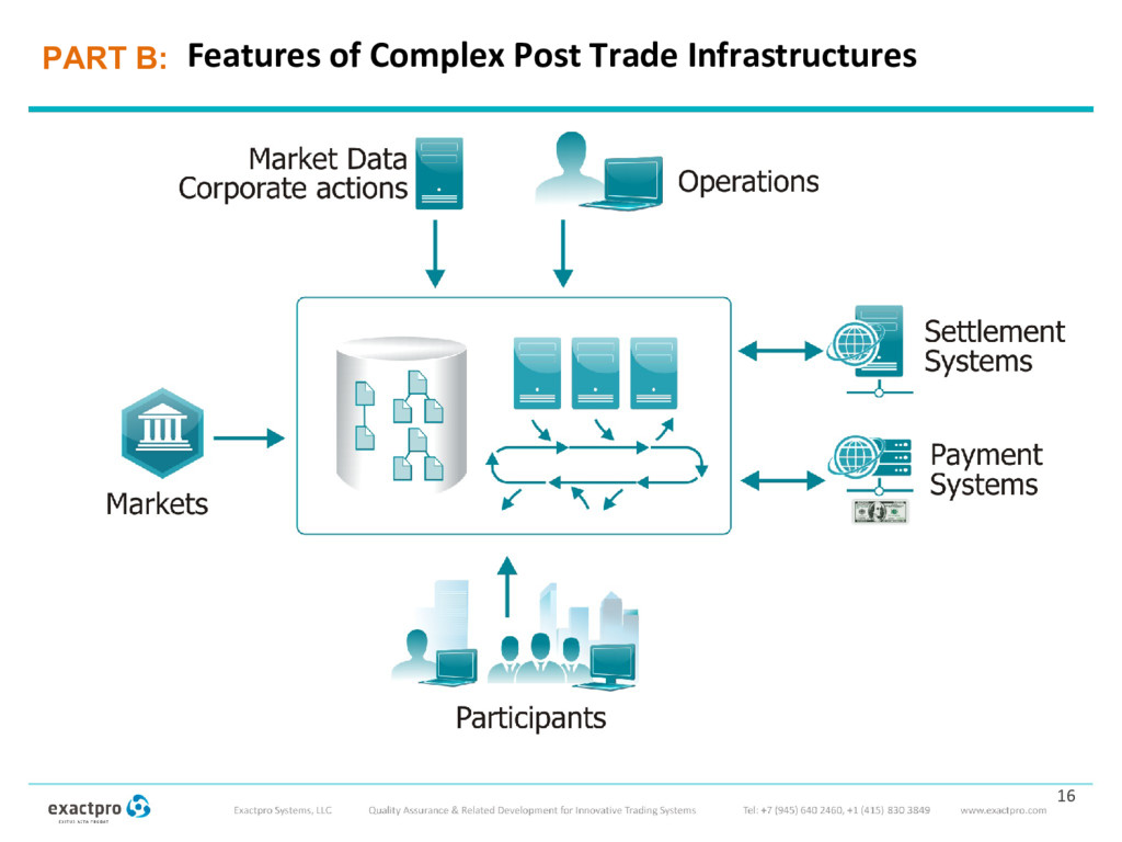 16 Features of Complex Post Trade Infrastructur...
