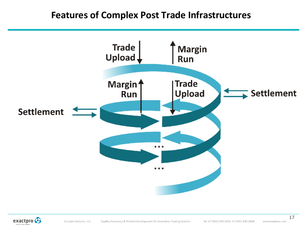 17 Features of Complex Post Trade Infrastructur...