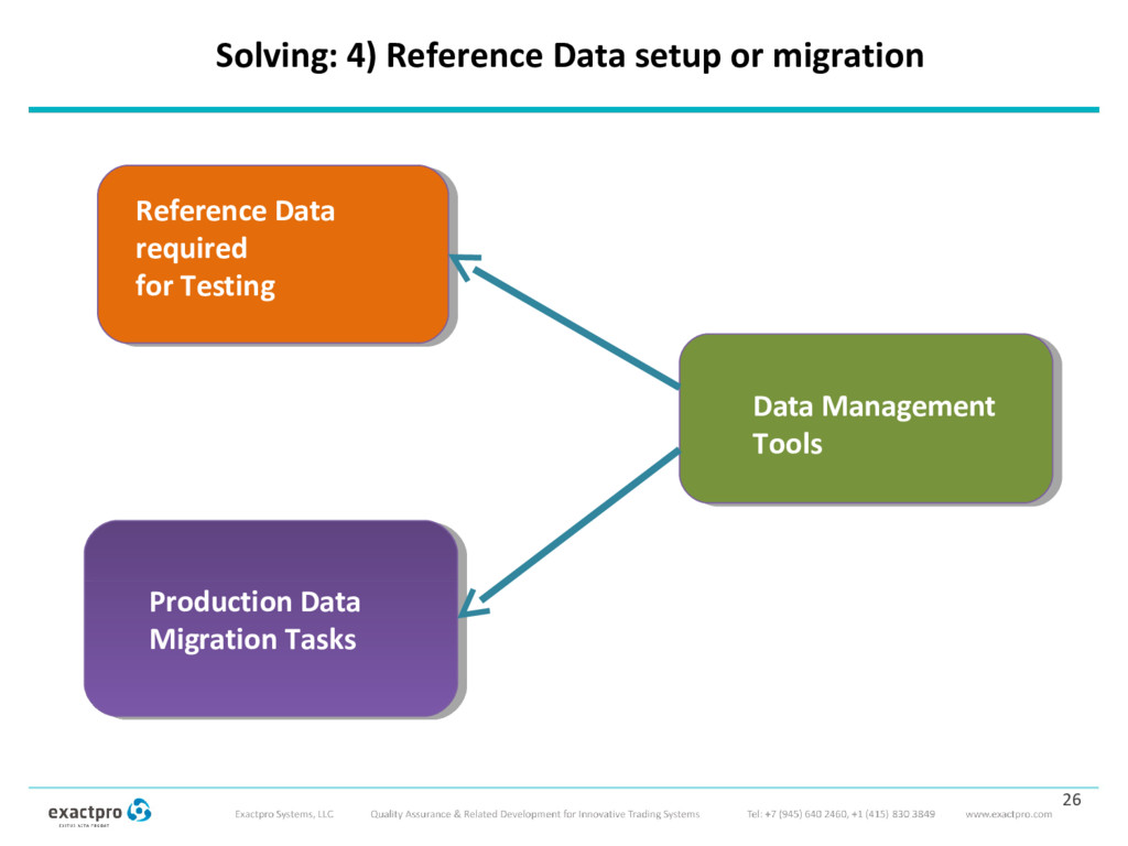 Solving: 4) Reference Data setup or migration 2...