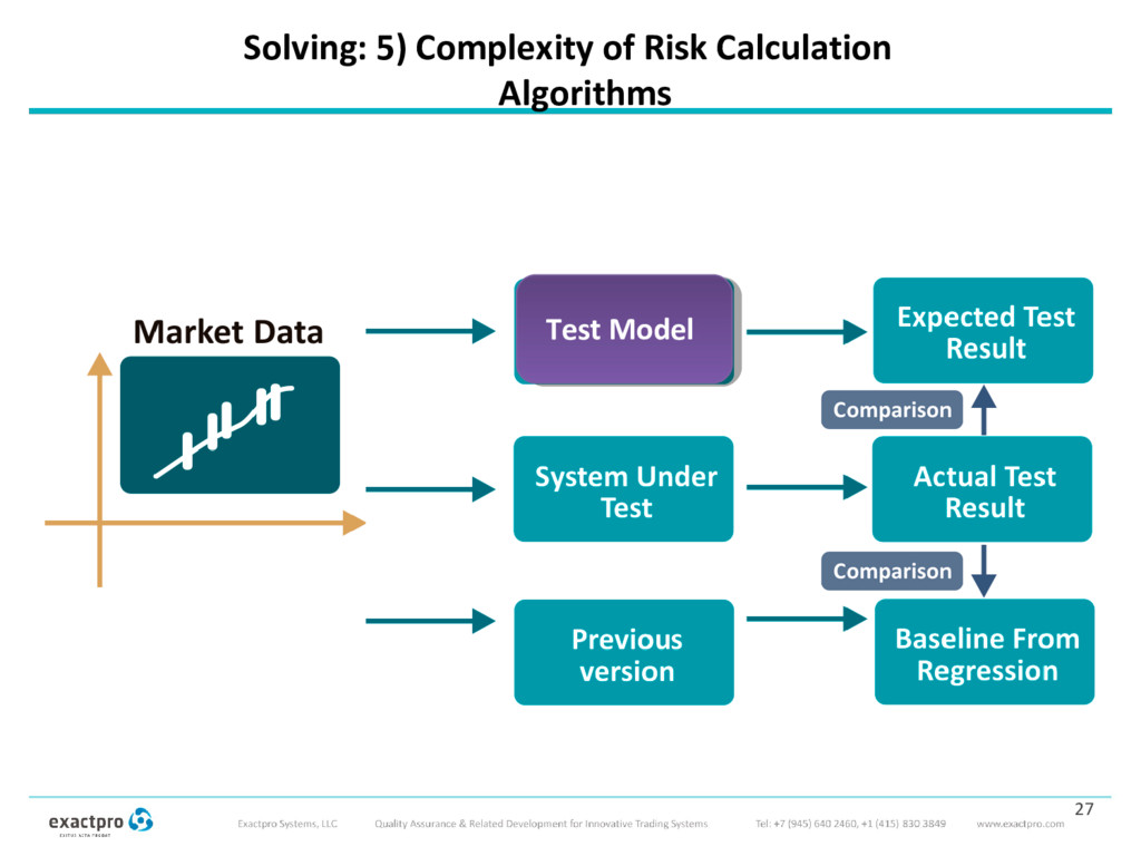 Solving: 5) Complexity of Risk Calculation Algo...