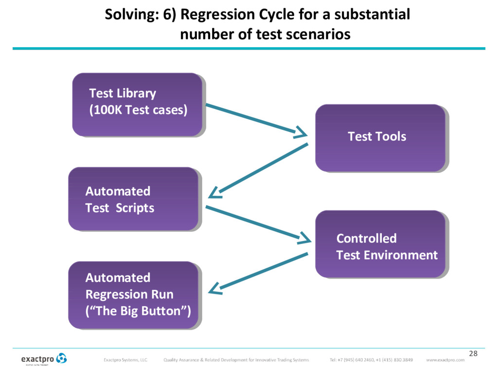 Solving: 6) Regression Cycle for a substantial ...
