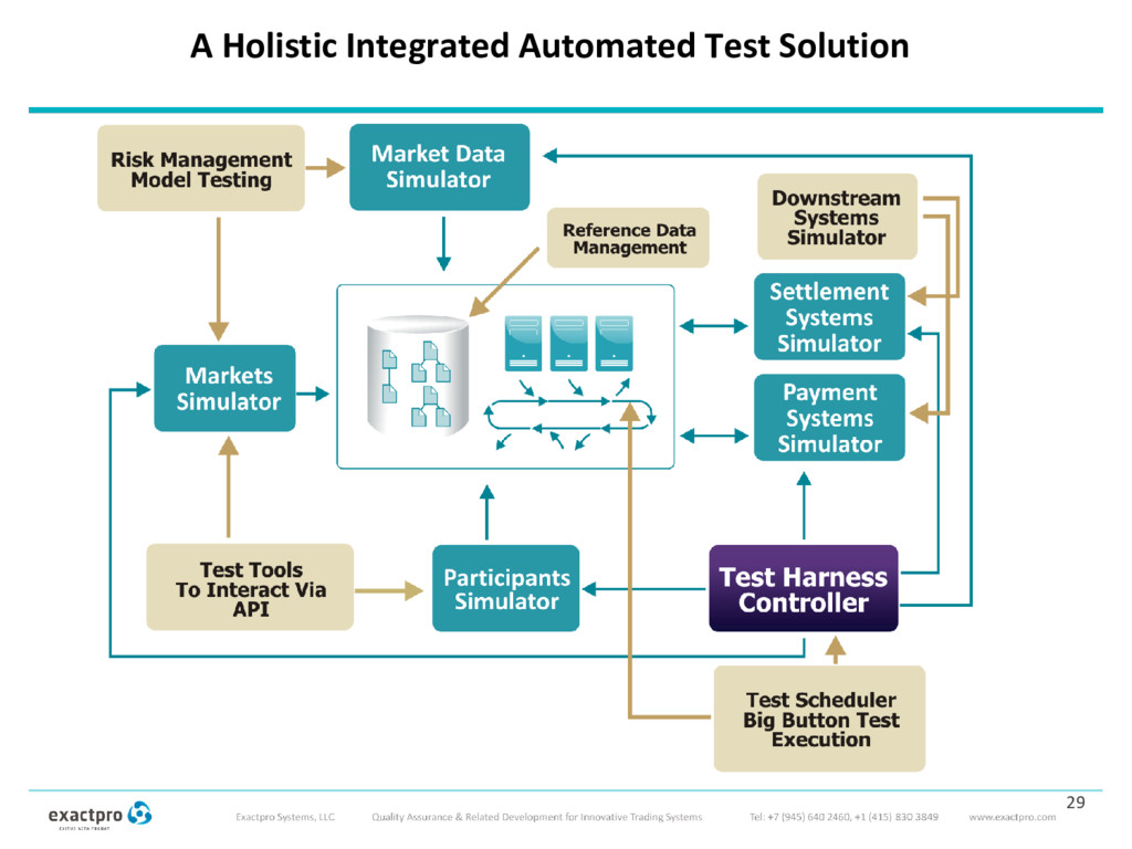 A Holistic Integrated Automated Test Solution 29