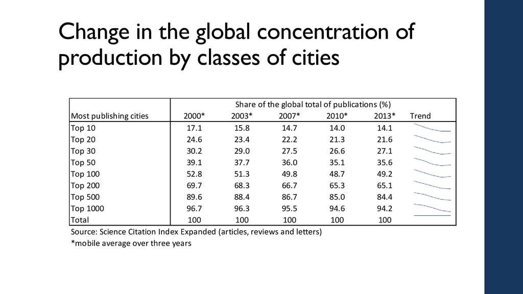 Change in the global concentration of productio...