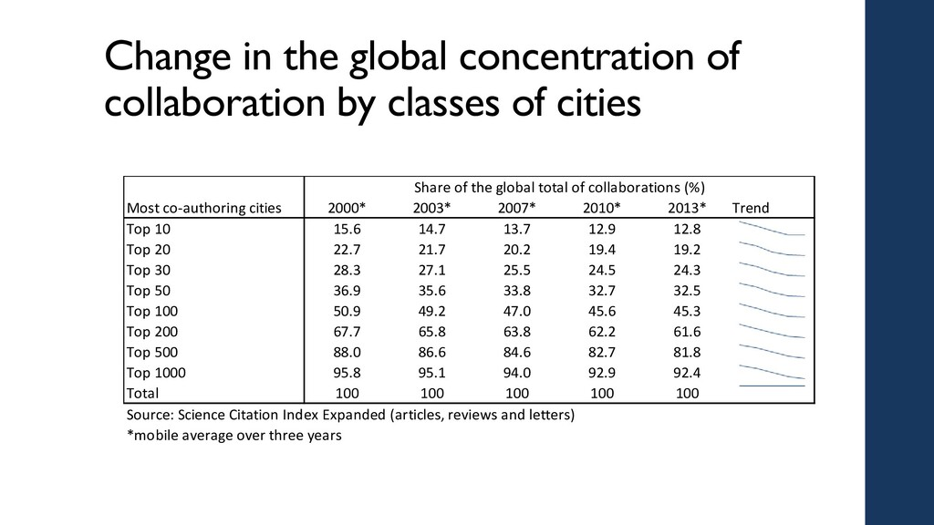 Change in the global concentration of collabora...