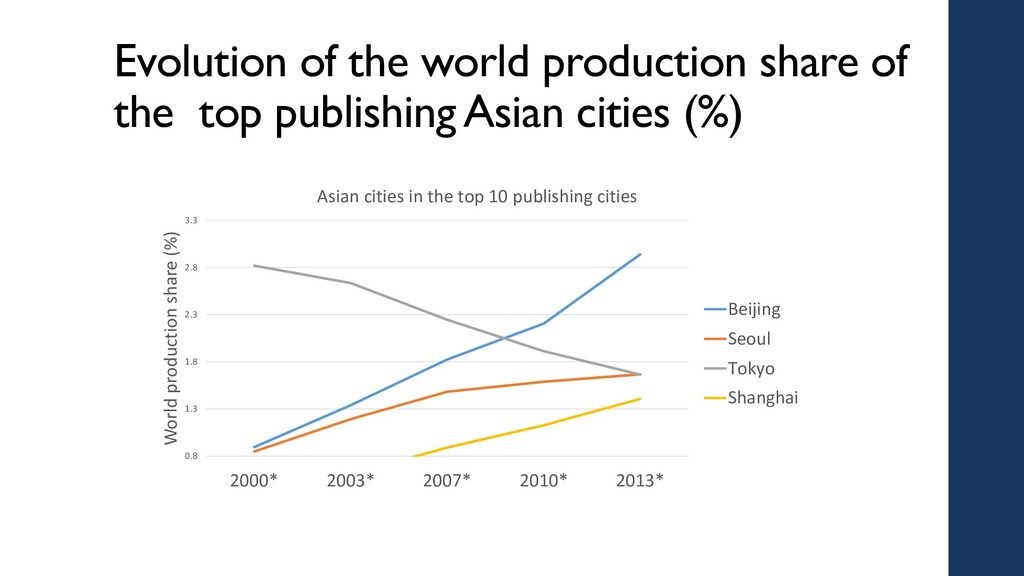 Evolution of the world production share of the ...
