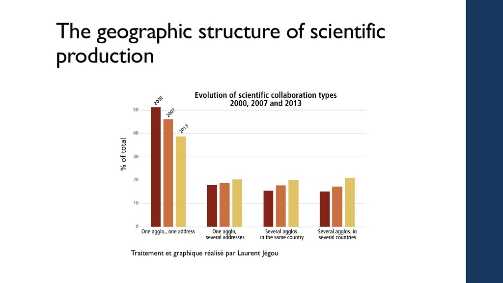 The geographic structure of scientific producti...