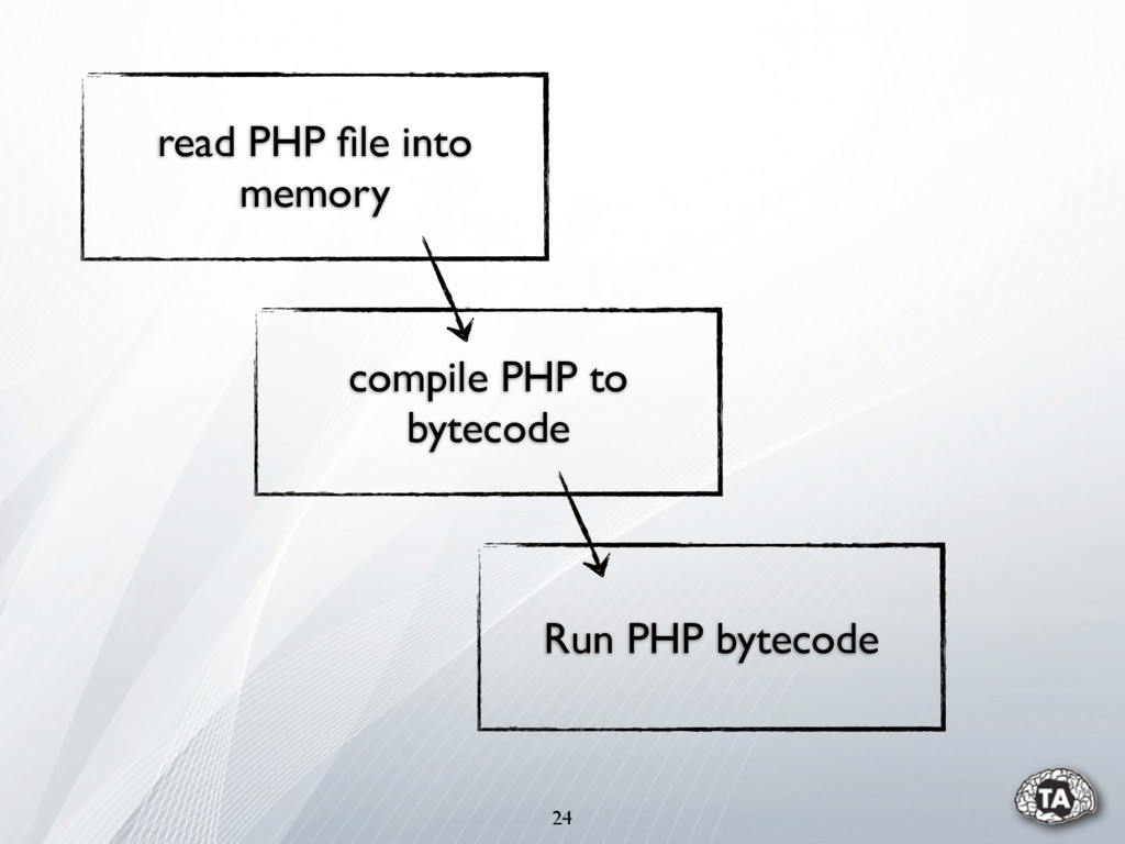 24 compile PHP to bytecode Run PHP bytecode rea...