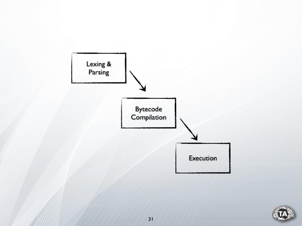 31 Lexing & Parsing Bytecode Compilation Execut...