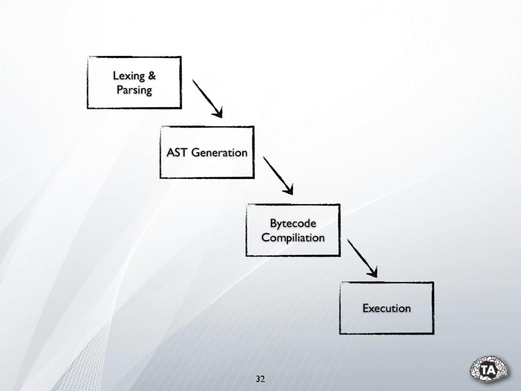 32 AST Generation Bytecode Compiliation Executi...