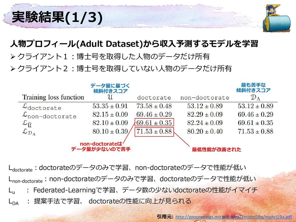 実験結果(1/3) 人物プロフィール(Adult Dataset)から収入予測するモデルを学習...
