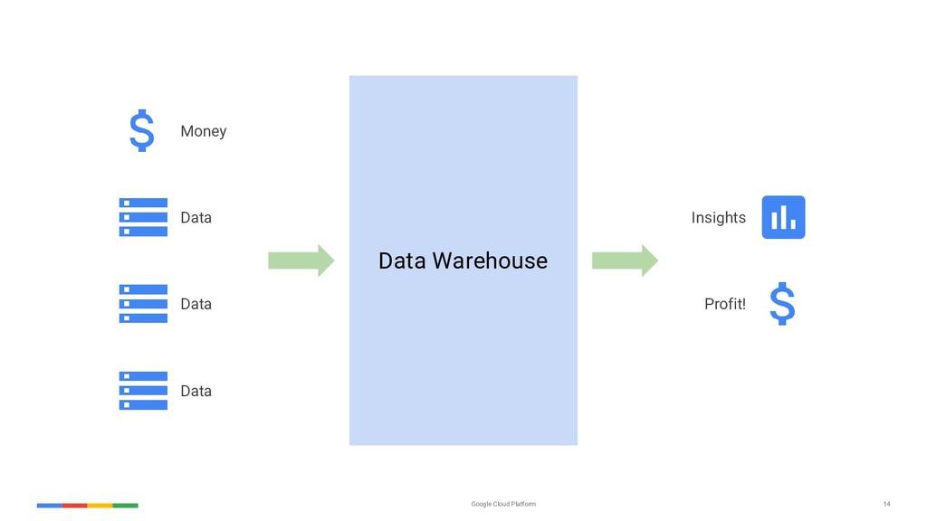 Google Cloud Platform 14 Data Warehouse Money D...