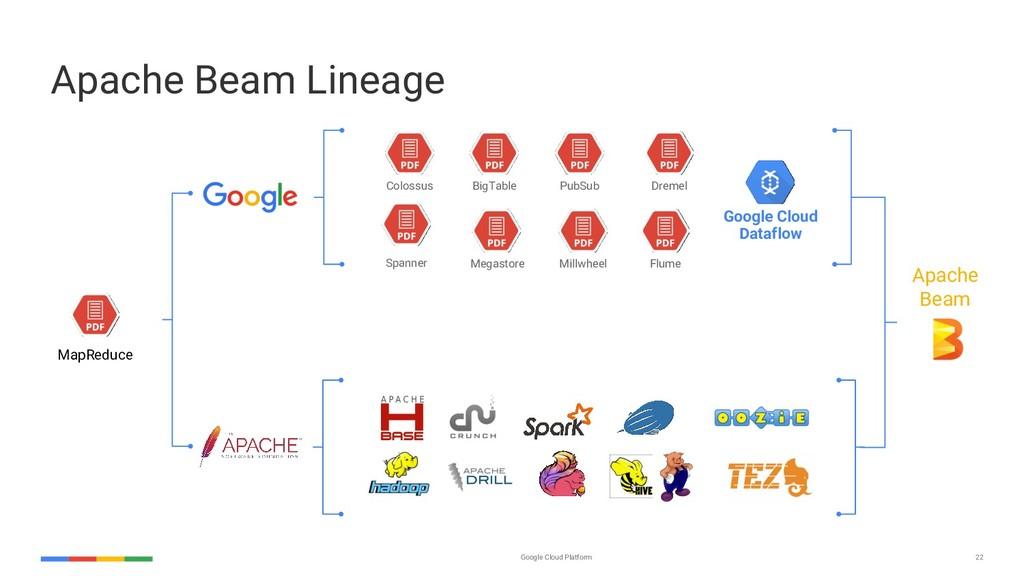 Google Cloud Platform 22 Apache Beam Lineage Ma...
