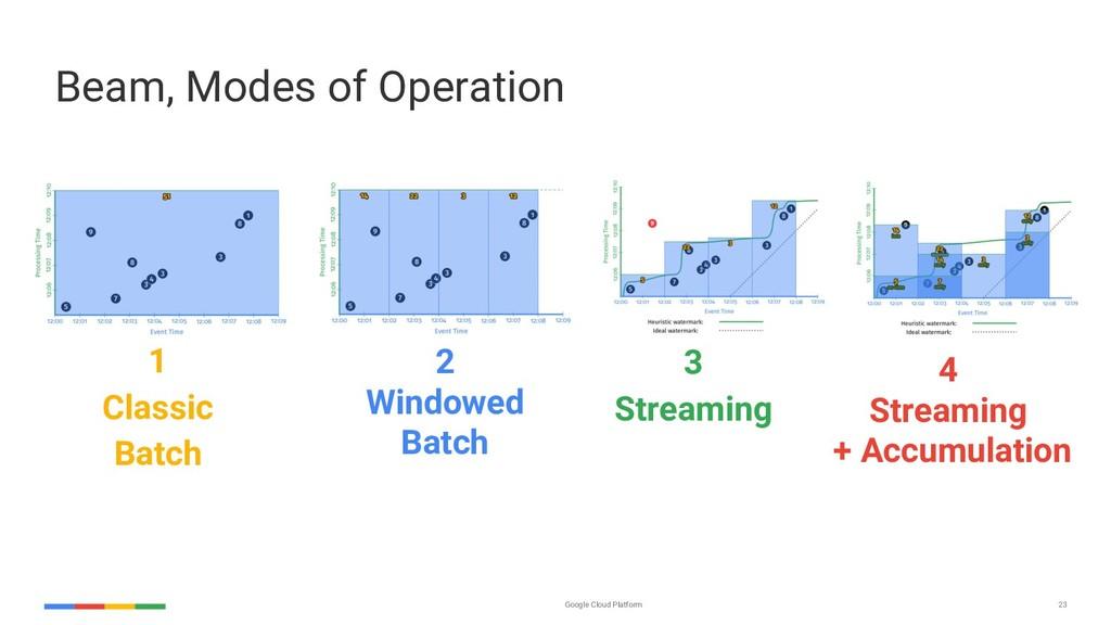 Google Cloud Platform 23 Beam, Modes of Operati...