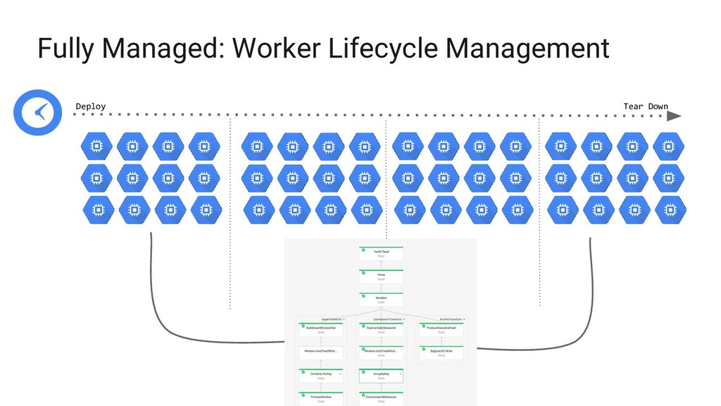 Deploy Tear Down Fully Managed: Worker Lifecycl...