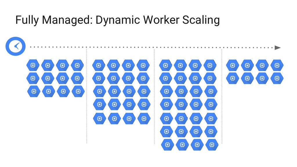 Fully Managed: Dynamic Worker Scaling