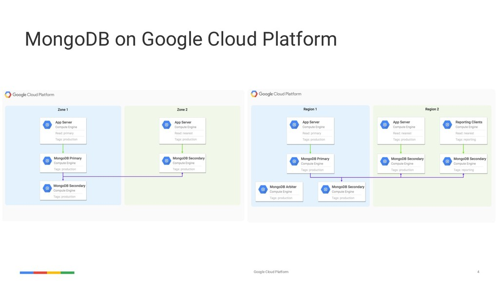Google Cloud Platform 4 MongoDB on Google Cloud...