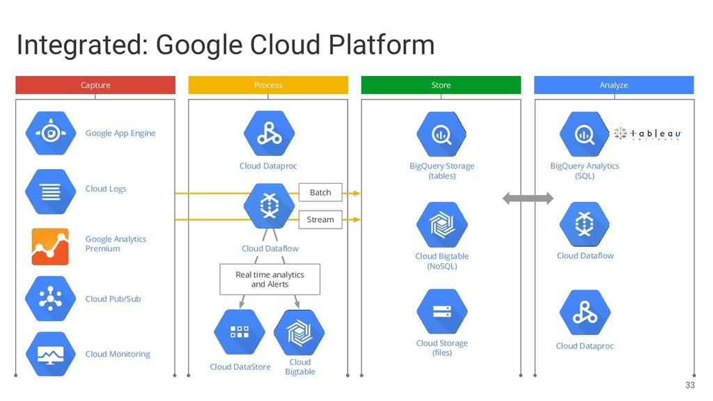 Cloud Logs Google App Engine Google Analytics P...