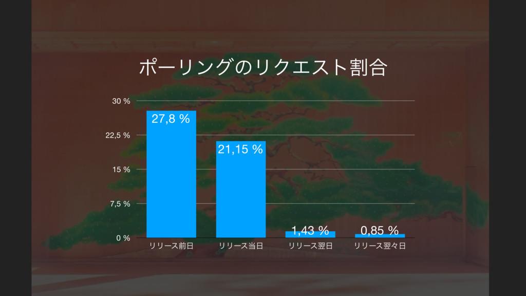 ϙʔϦϯάͷϦΫΤετׂ߹ 0 % 7,5 % 15 % 22,5 % 30 % ϦϦʔεલ...