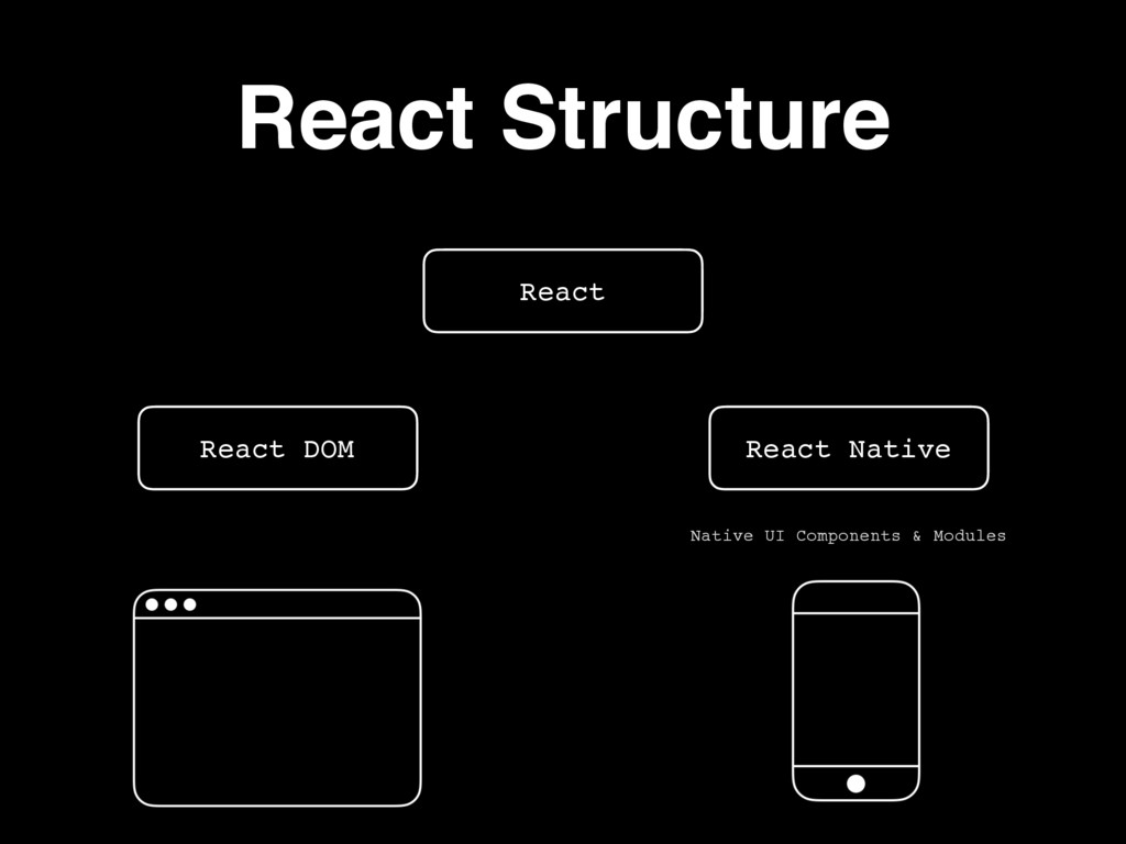 React Structure React React Native React DOM Na...