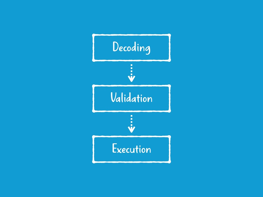 Decoding Validation Execution