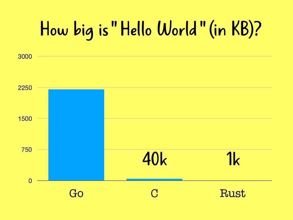 """0 750 1500 2250 3000 Go C Rust How big is """" Hel..."""