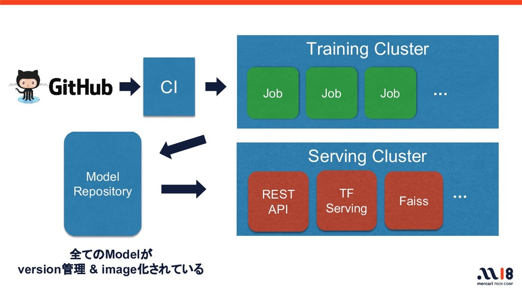CI Training Cluster Job ・・・ Model Repository Jo...
