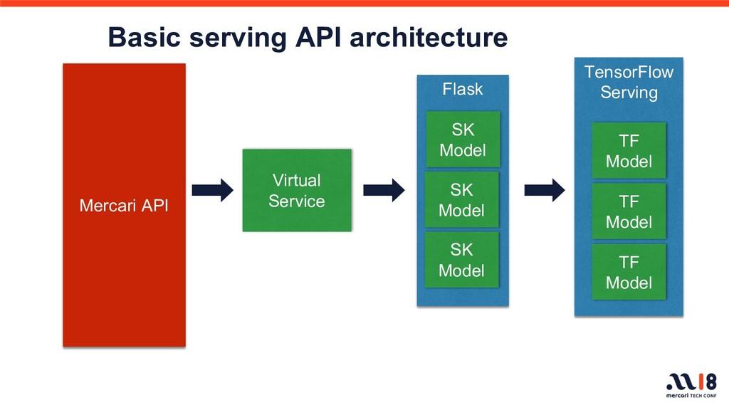 Mercari API Flask SK Model SK Model SK Model Te...