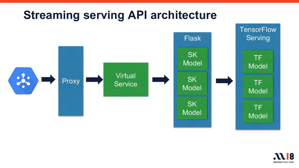 Streaming serving API architecture Flask SK Mod...