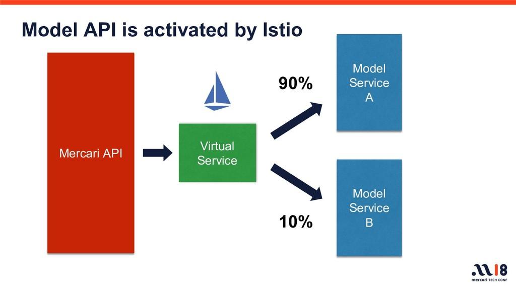 Model Service A  Virtual Service Model Service ...