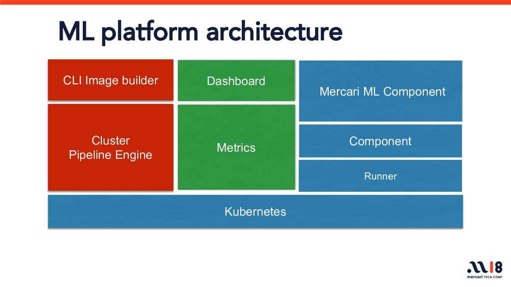 Kubernetes CLI Image builder Cluster Pipeline E...