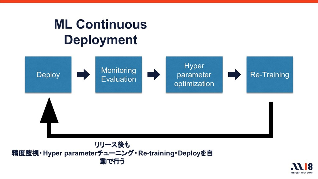 ML Continuous Deployment Deploy Monitoring Eval...