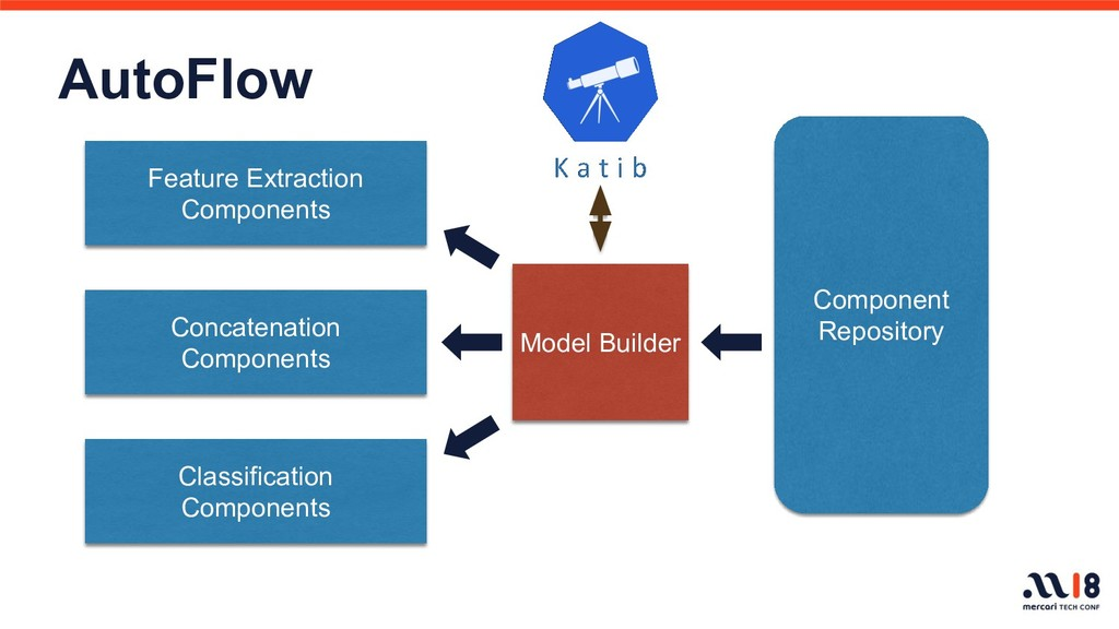 AutoFlow Feature Extraction Components Concaten...