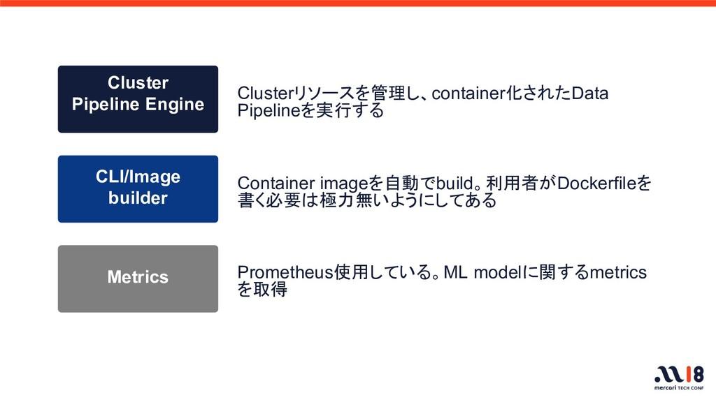 Container imageを自動でbuild。利用者がDockerfileを 書く必要は極...