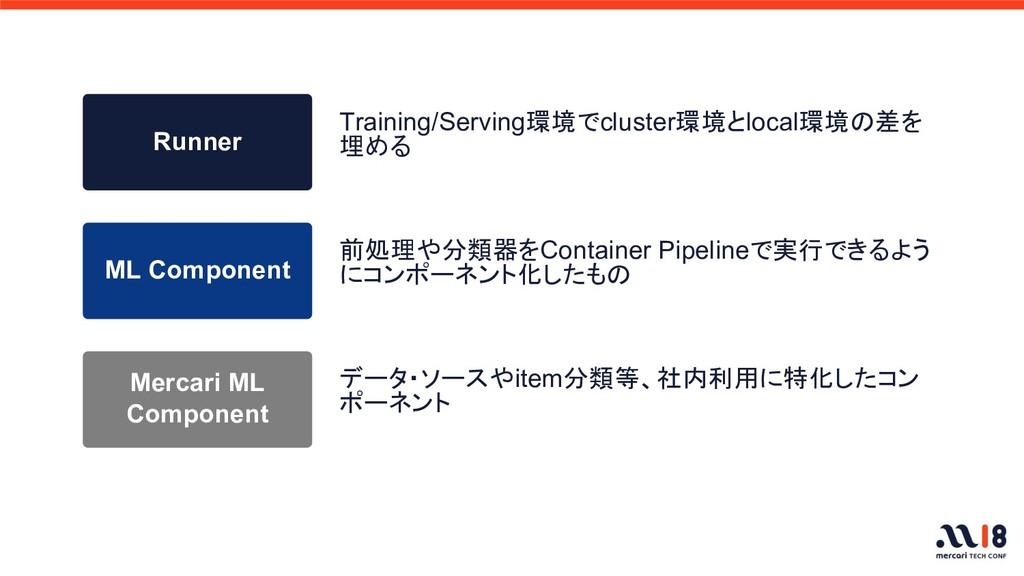 前処理や分類器をContainer Pipelineで実行できるよう にコンポーネント化したも...
