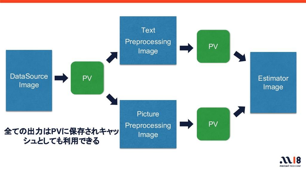 DataSource Image Text  Preprocessing Image PV P...