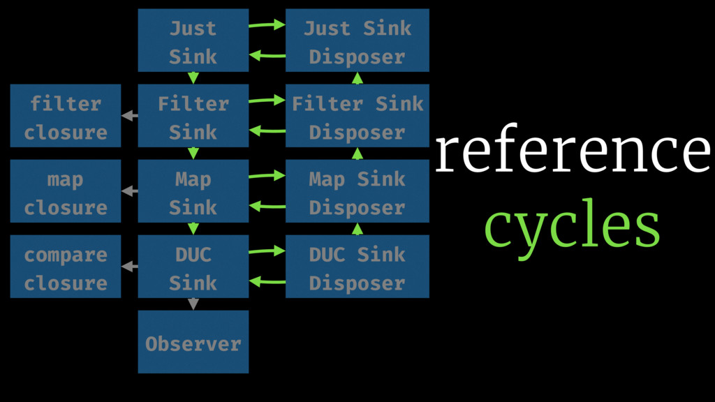 reference cycles filter closure compare closure...