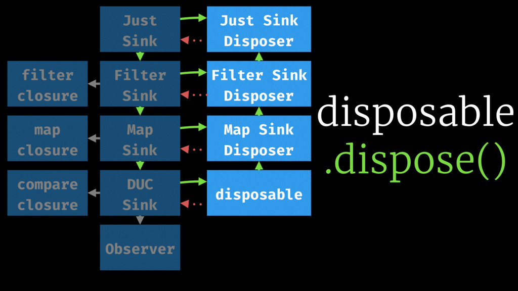 disposable .dispose() filter closure compare cl...